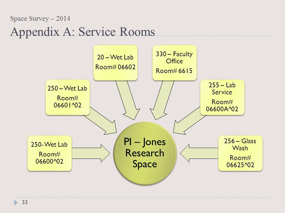 PI – Jones Research Space 250- Wet Lab Room# 06600^02 250 – Wet Lab Room# 06601^02 20 – Wet Lab Room# 06602 330 – Faculty Office Room# 6615 255 – Lab Service Room# 06600A^02 256 – Glass Wash Room# 06625^02 33 Space Survey – 2014 Appendix A: Service Rooms