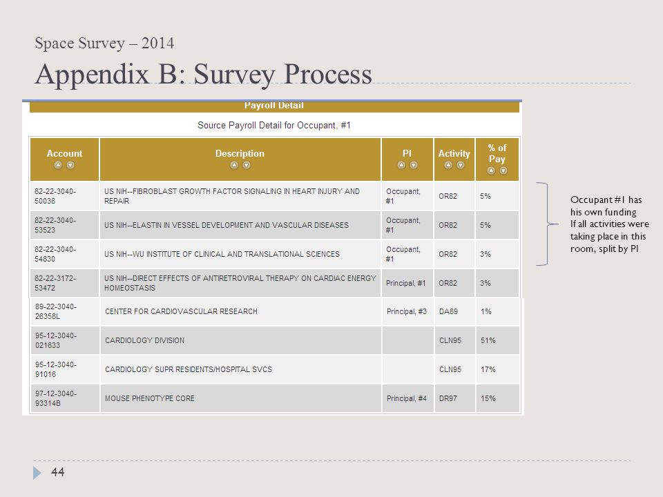 44 Occupant #1 has his own funding If all activities were taking place in this room, split by PI Space Survey – 2014 Appendix B: Survey Process