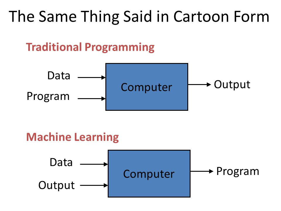 Computer Output Computer Data Program Output Data Program The Same Thing Said in Cartoon Form Traditional Programming Machine Learning
