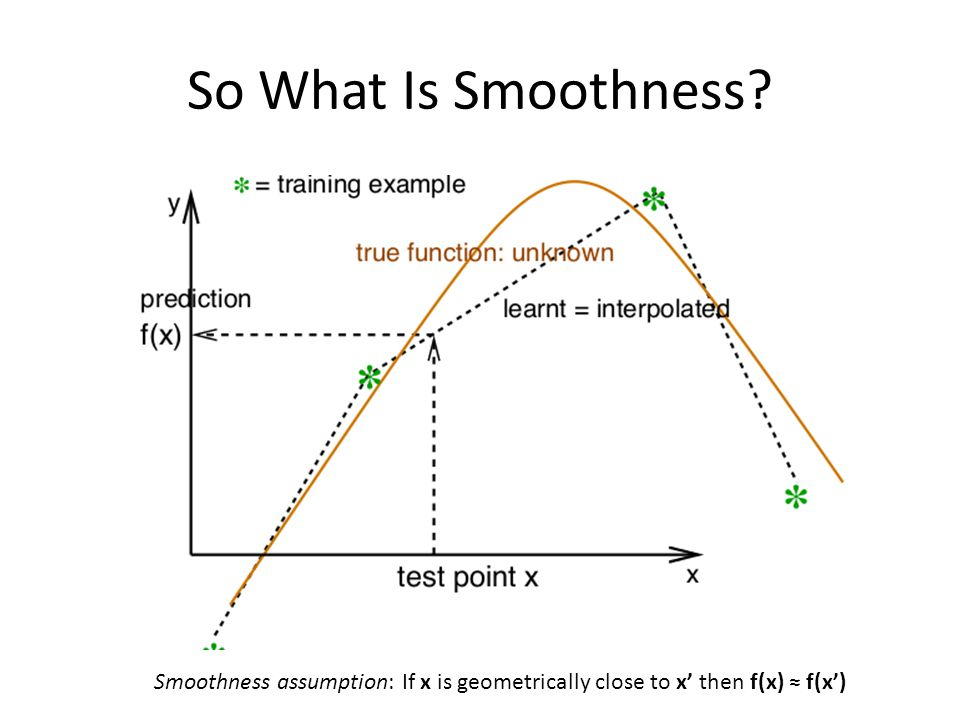 So What Is Smoothness? Smoothness assumption: If x is geometrically close to x' then f(x) ≈ f(x')