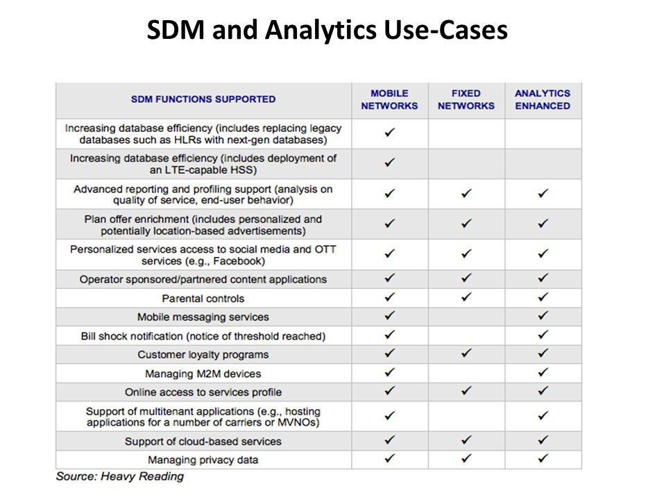 Segmentation and Hierarchy of Analytics Analytics can be looked at in multiple segments Historical Analytics: Build data warehouses / run batch queries to predict future events / generate trend reports Near Real-Time Analytics: Analyze indexed data to provide visibility into current environment / provide usage reports Real-Time Analytics: Analyze data as it is created to provide instantaneous, actionable business intelligence to affect immediate change Predictive Analytics: Build statistical models that can classify/predict the near future Each segment of analytics serves specific purposes Historical Analytics: Campaign & service plan creation, network planning, subscriber profiling, customer care Near Real-time Analytics: Network optimization, new monetization use-cases, targeted services (ex.