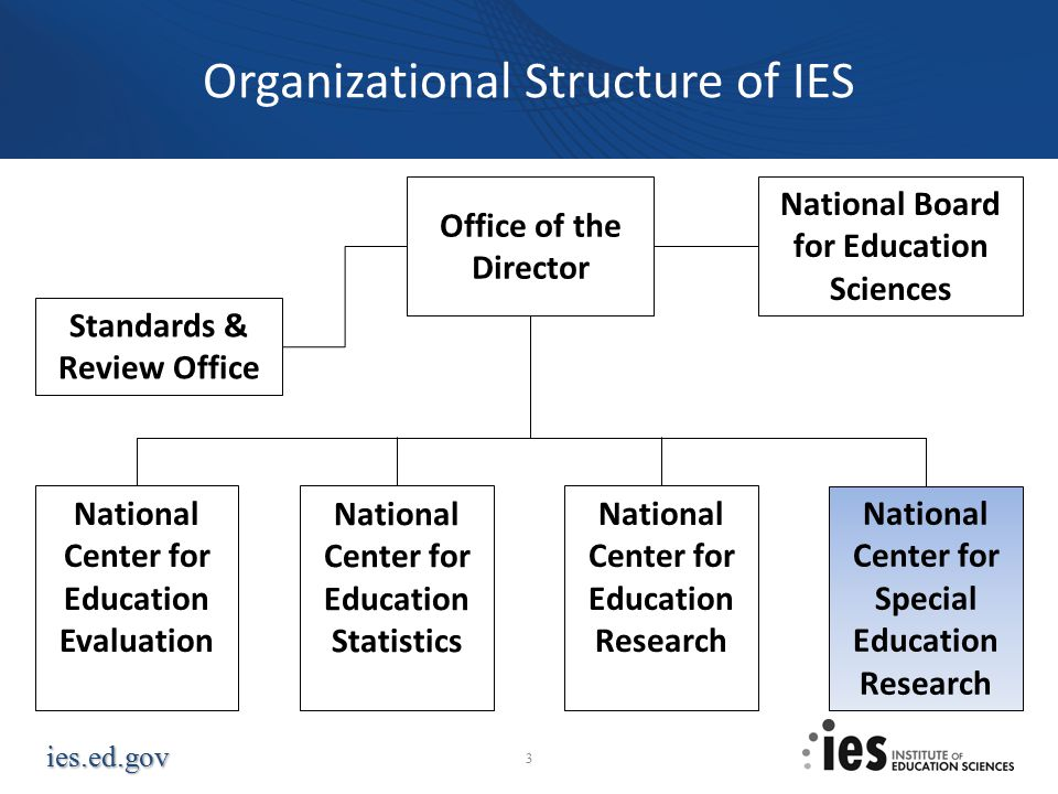 ies.ed.gov Organizational Structure of IES 3 National Board for Education Sciences Standards & Review Office Office of the Director National Center for Education Evaluation National Center for Education Statistics National Center for Education Research National Center for Special Education Research
