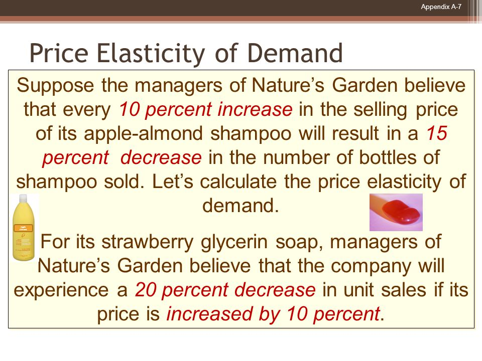Appendix A-7 Price Elasticity of Demand Suppose the managers of Nature's Garden believe that every 10 percent increase in the selling price of its apple-almond shampoo will result in a 15 percent decrease in the number of bottles of shampoo sold.