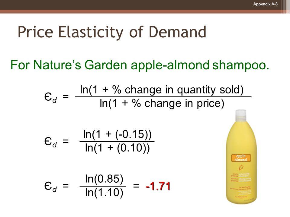 Appendix A-9 Price Elasticity of Demand Є d = ln(1 + % change in quantity sold) ln(1 + % change in price) Є d = ln(1 + (-0.20)) ln(1 + (0.10)) Є d = ln(0.80) ln(1.10) -2.34 = -2.34 For Nature's Garden strawberry glycerin soap.
