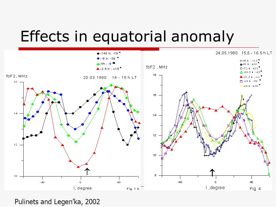 Effects in equatorial anomaly Pulinets and Legen'ka, 2002
