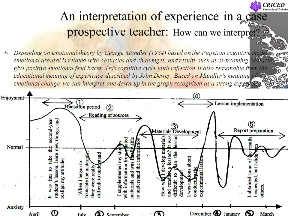 An interpretation of experience in a case prospective teacher: How can we interpret? Depending on emotional theory by George Mandler (1984) based on t