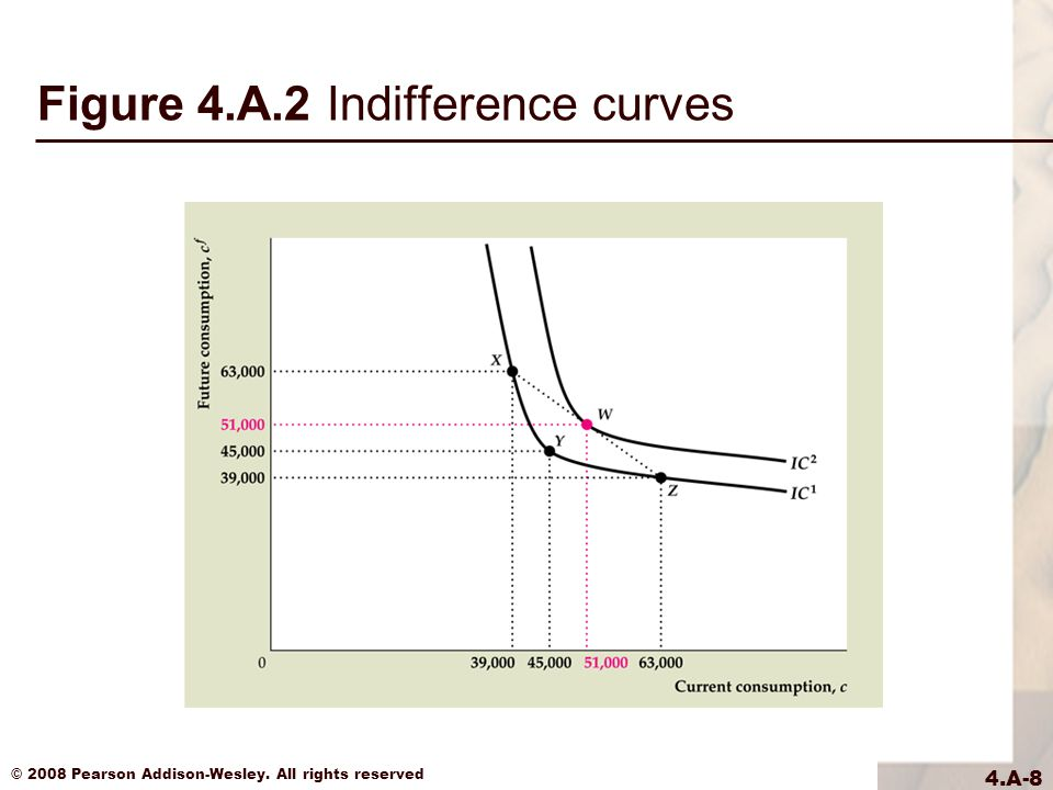 © 2008 Pearson Addison-Wesley. All rights reserved 4.A-8 Figure 4.A.2 Indifference curves