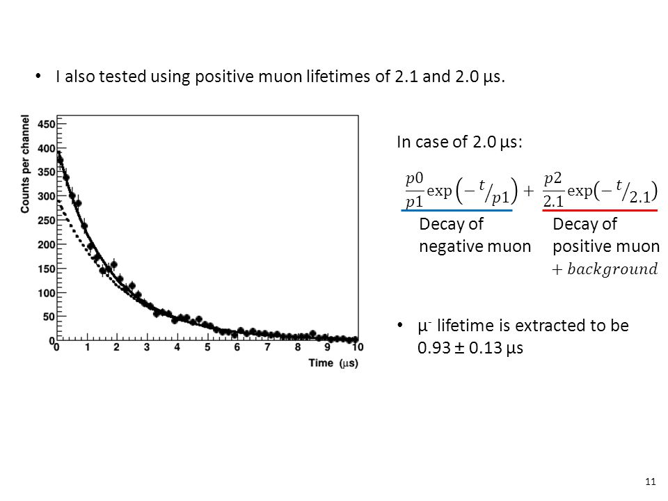Decay of negative muon Decay of positive muon 11 µ - lifetime is extracted to be 0.93 ± 0.13 μs I also tested using positive muon lifetimes of 2.1 and 2.0 μs.