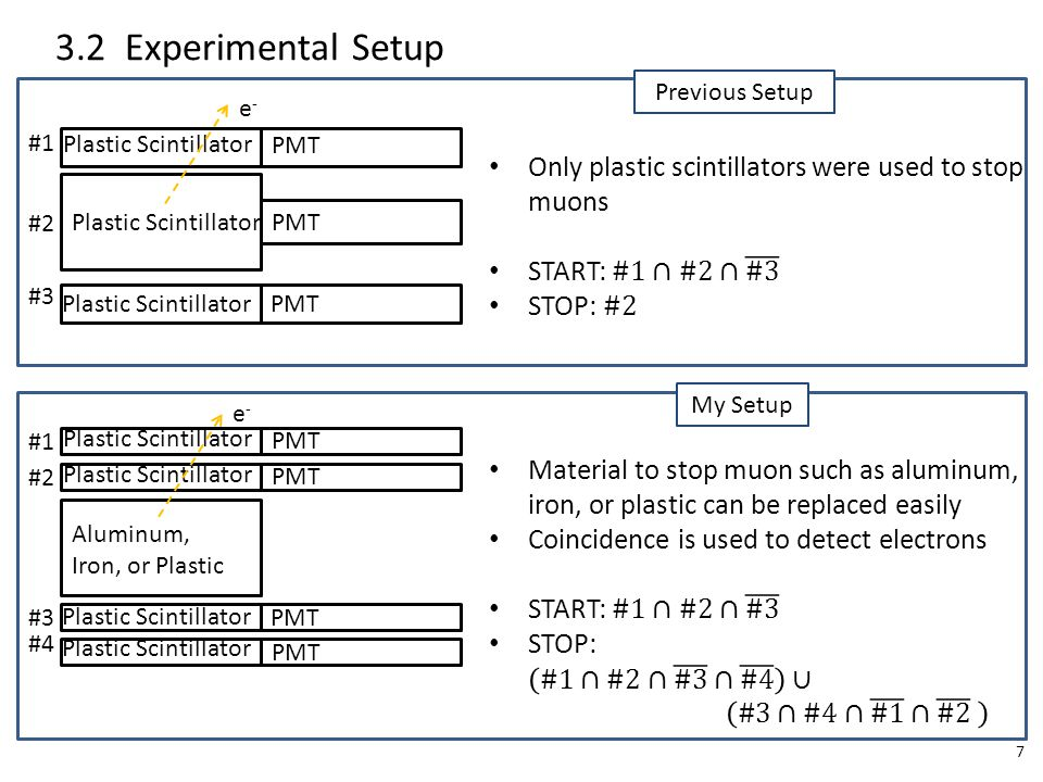 7 #1 #2 Aluminum, Iron, or Plastic #3 #4 Plastic Scintillator 3.2 Experimental Setup Plastic Scintillator #1 #2 #3 My Setup Previous Setup PMT e-e- e-e-