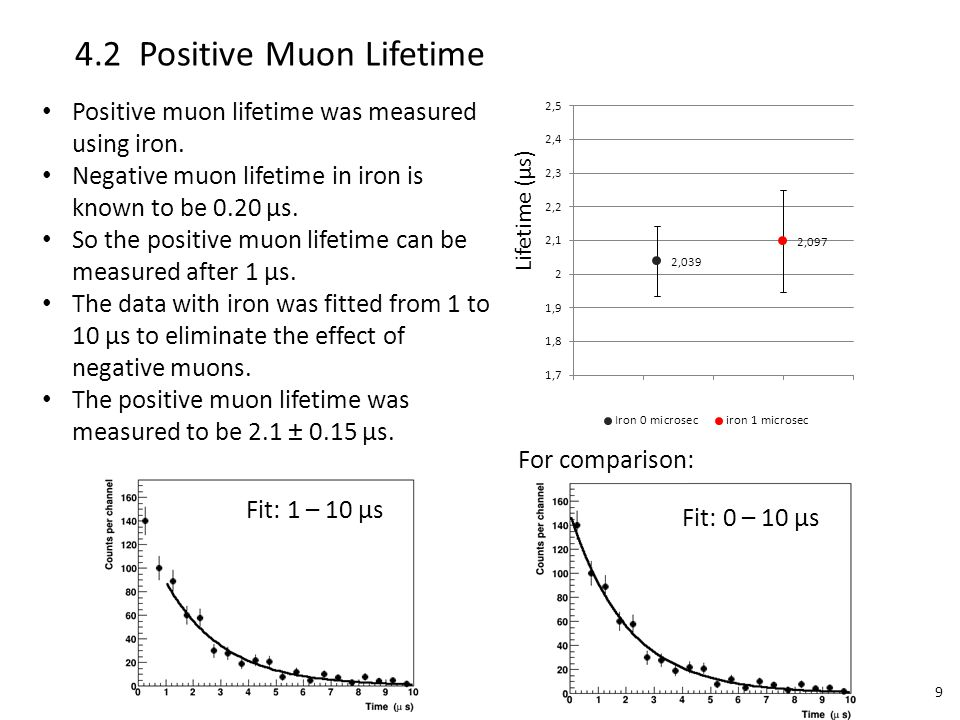 Negative muons and positive muons decay independently.