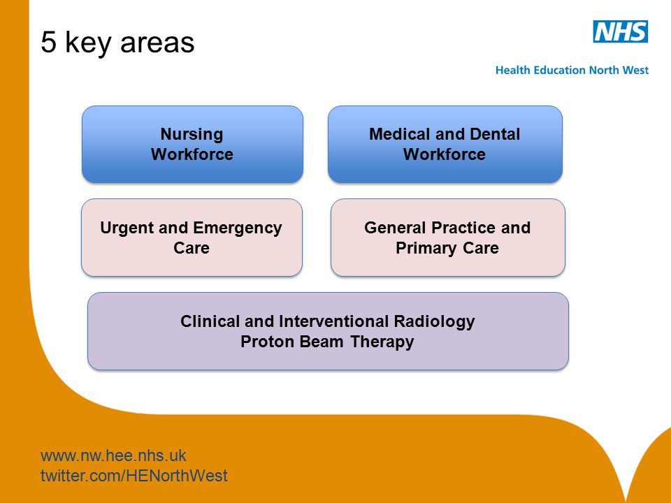 www.nw.hee.nhs.uk twitter.com/HENorthWest 5 key areas Nursing Workforce Nursing Workforce Medical and Dental Workforce Medical and Dental Workforce Clinical and Interventional Radiology Proton Beam Therapy Clinical and Interventional Radiology Proton Beam Therapy Urgent and Emergency Care Urgent and Emergency Care General Practice and Primary Care General Practice and Primary Care
