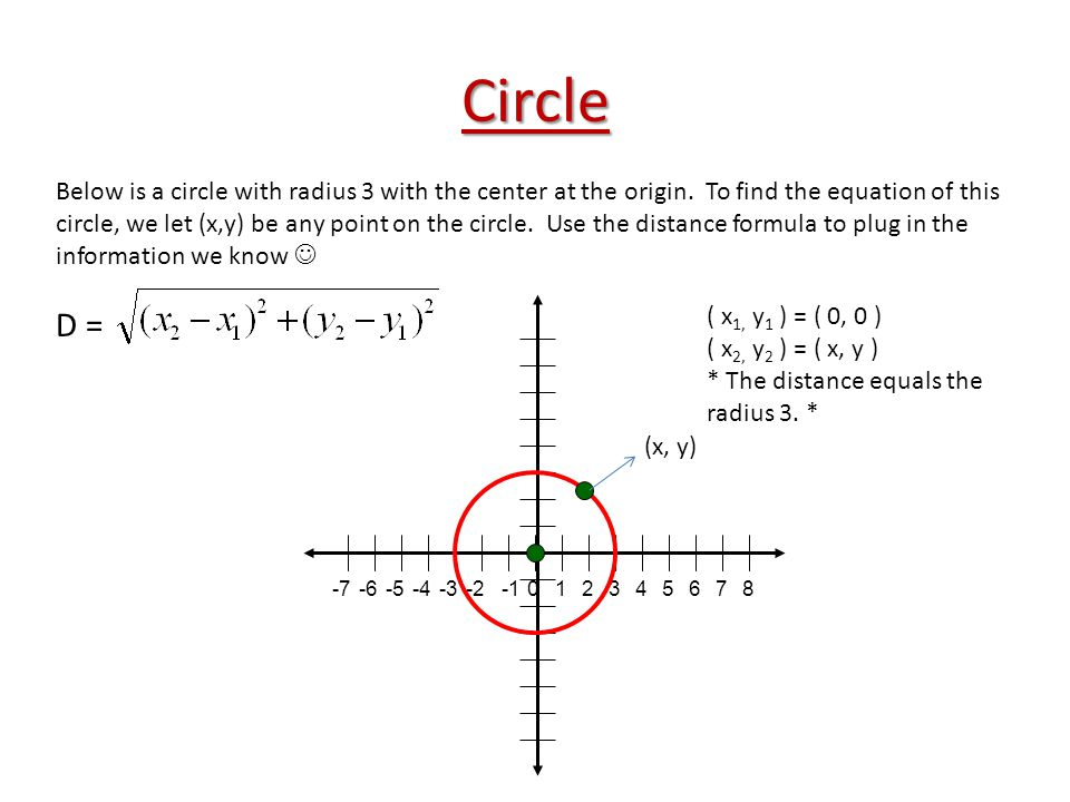 Circle 2-7-6-5-4-3-21573 0468 Below is a circle with radius 3 with the center at the origin. To find the equation of this circle, we let (x,y) be any