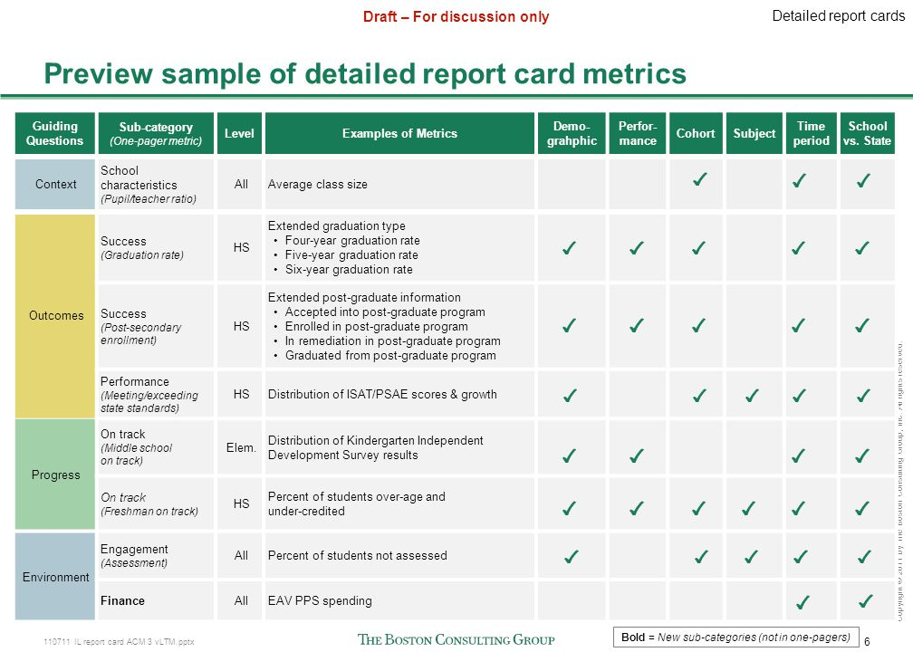 110711 IL report card ACM 3 vLTM.pptx 6 Draft – For discussion only Copyright © 2011 by The Boston Consulting Group, Inc. All rights reserved. Preview