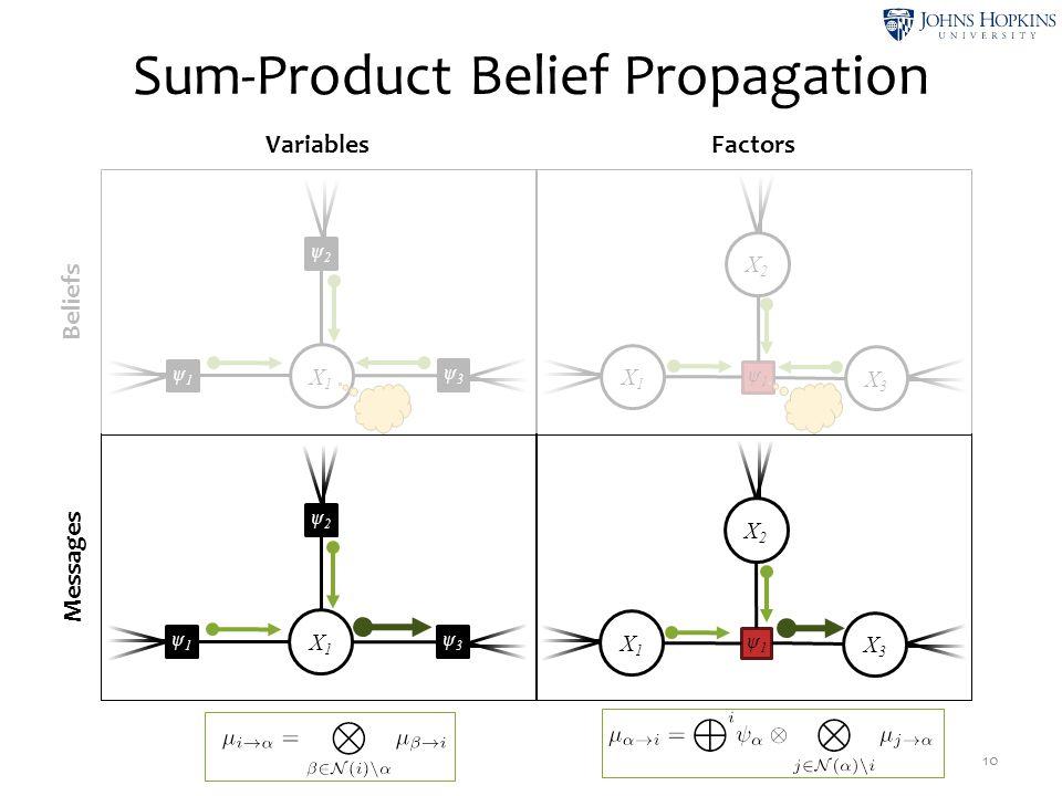Sum-Product Belief Propagation 10 Beliefs Messages VariablesFactors X2X2 ψ1ψ1 X1X1 X3X3 X1X1 ψ2ψ2 ψ3ψ3 ψ1ψ1 X1X1 ψ2ψ2 ψ3ψ3 ψ1ψ1 X2X2 ψ1ψ1 X1X1 X3X3