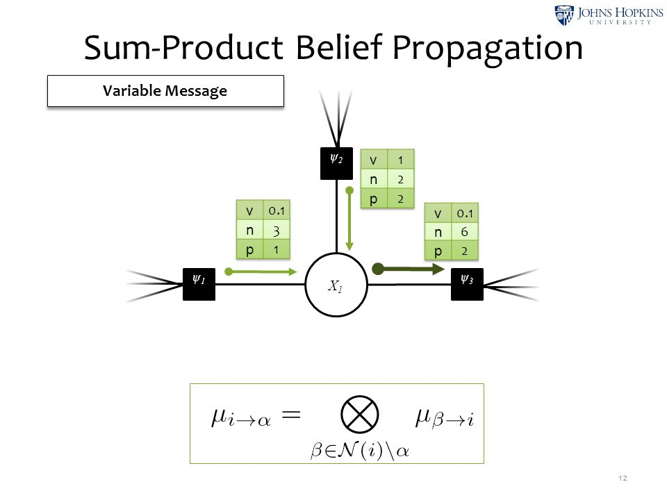 X1X1 ψ2ψ2 ψ3ψ3 ψ1ψ1 Sum-Product Belief Propagation 12 Variable Message