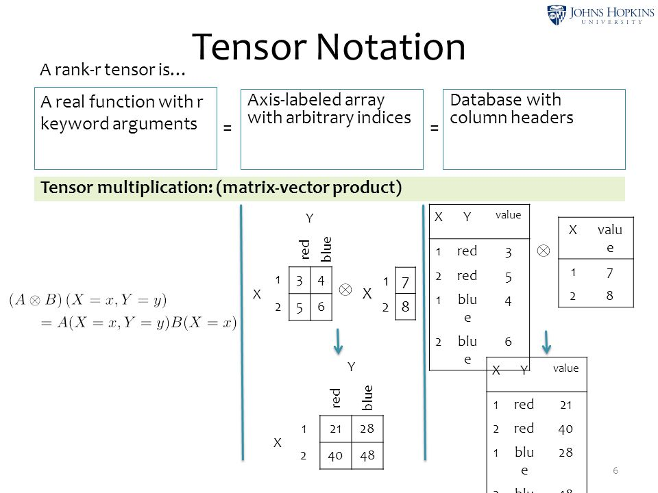 Tensor Notation 6 A real function with r keyword arguments Axis-labeled array with arbitrary indices Database with column headers A rank-r tensor is…