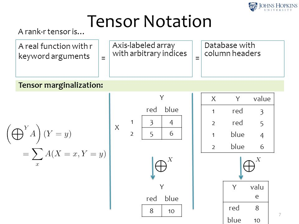 Tensor Notation 7 A real function with r keyword arguments Axis-labeled array with arbitrary indices Database with column headers A rank-r tensor is…