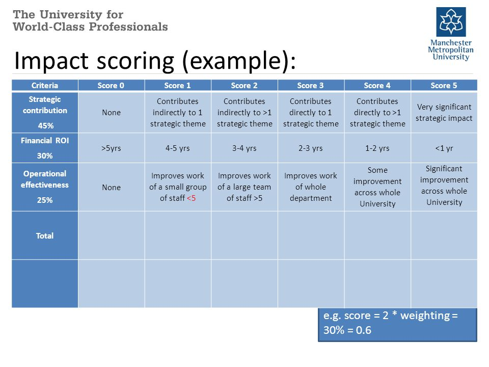 Impact scoring (example): Criteria Score 0 Score 1Score 2Score 3Score 4 Score 5 Strategic contribution 45% Contributes indirectly to 1 strategic theme Financial ROI 30% 3-4 yrs Operational effectiveness 25% Some improvement across whole University Total1 * 45%2 * 30%4 * 25% 2.05 Each item is scored on a 5- point scale and multiplied by the weighting %, e.g.