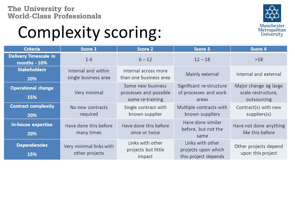 Complexity scoring: CriteriaScore 1Score 2Score 3Score 4 Delivery Timescale in months - 10% 1-66 – 1212 – 18>18 Stakeholders 20% Internal and within single business area Internal across more than one business area Mainly externalInternal and external Operational change 15% Very minimal Some new business processes and possible some re-training Significant re-structure of processes and work areas Major change eg large scale restructure, outsourcing Contract complexity 20% No new contracts required Single contract with known supplier Multiple contracts with known suppliers Contract(s) with new suppliers(s) In-house expertise 20% Have done this before many times Have done this before once or twice Have done similar before, but not the same Have not done anything like this before Dependencies 15% Very minimal links with other projects Links with other projects but little impact Links with other projects upon which this project depends Other projects depend upon this project