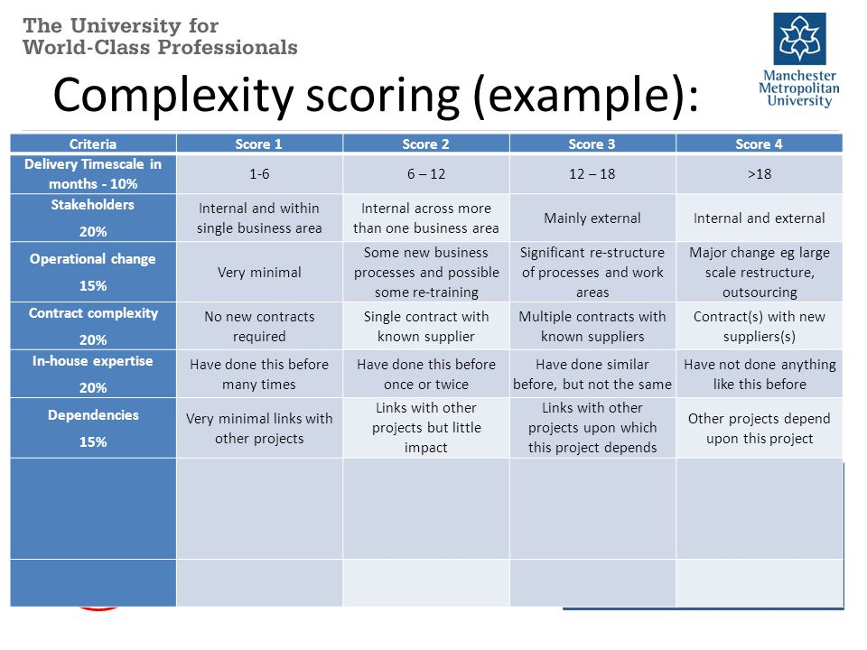 Complexity scoring (example): CriteriaScore 1Score 2Score 3Score 4 Delivery Timescale in months - 10% 1-6 mo Stakeholders 20% Internal and within sing