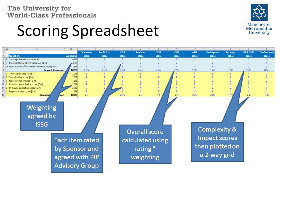 Scoring Spreadsheet Weighting agreed by ISSG Each item rated by Sponsor and agreed with PIP Advisory Group Overall score calculated using rating * weighting Complexity & Impact scores then plotted on a 2-way grid