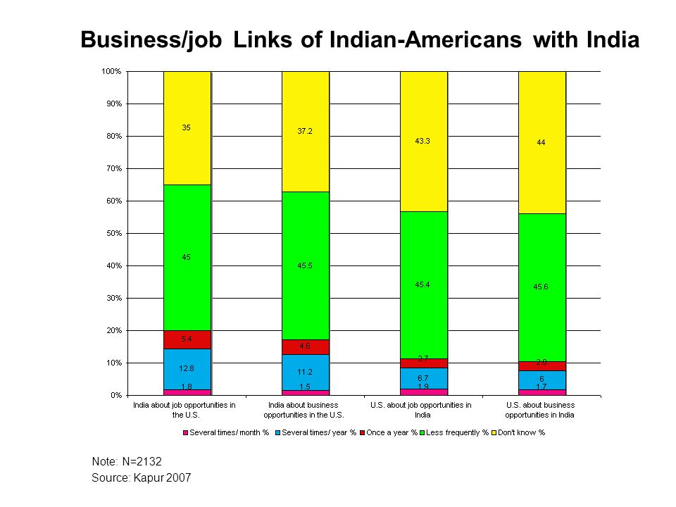 Note: N=2132 Source: Kapur 2007 Business/job Links of Indian-Americans with India