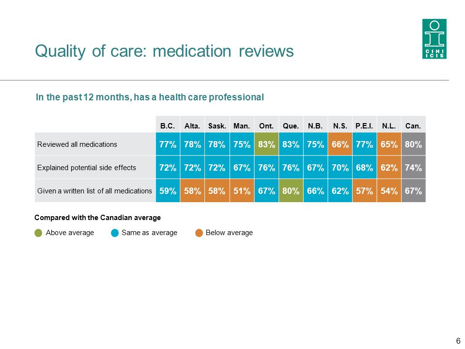 Quality of care: medication reviews In the past 12 months, has a health care professional B.C.Alta.Sask.Man.Ont.Que.N.B.N.S.P.E.I.N.L.Can.
