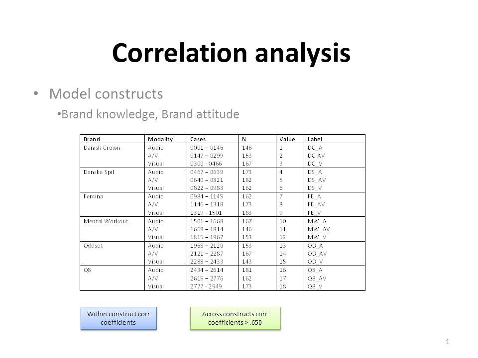 MW Audio Visual / Correlation analysis 12