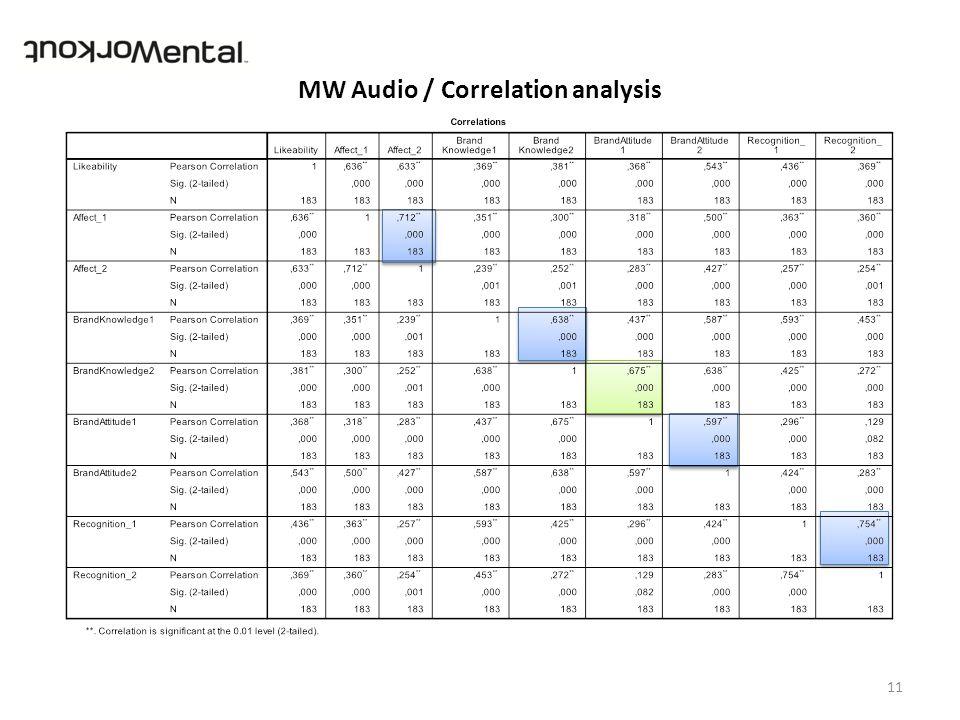 MW Audio / Correlation analysis 11