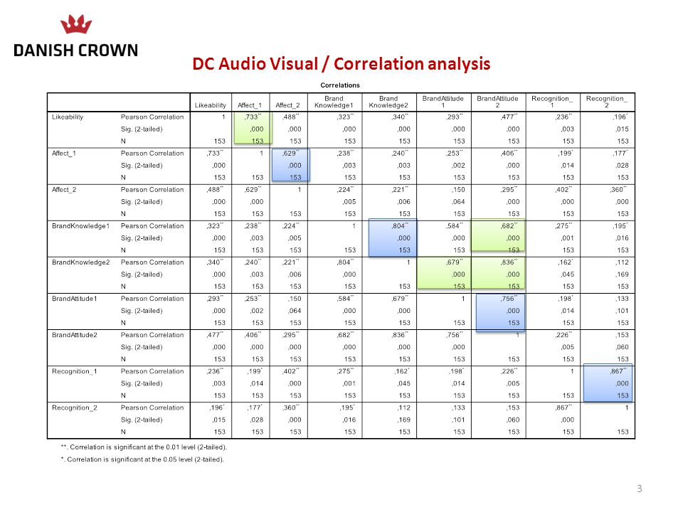 OD Audio / Correlation analysis 14