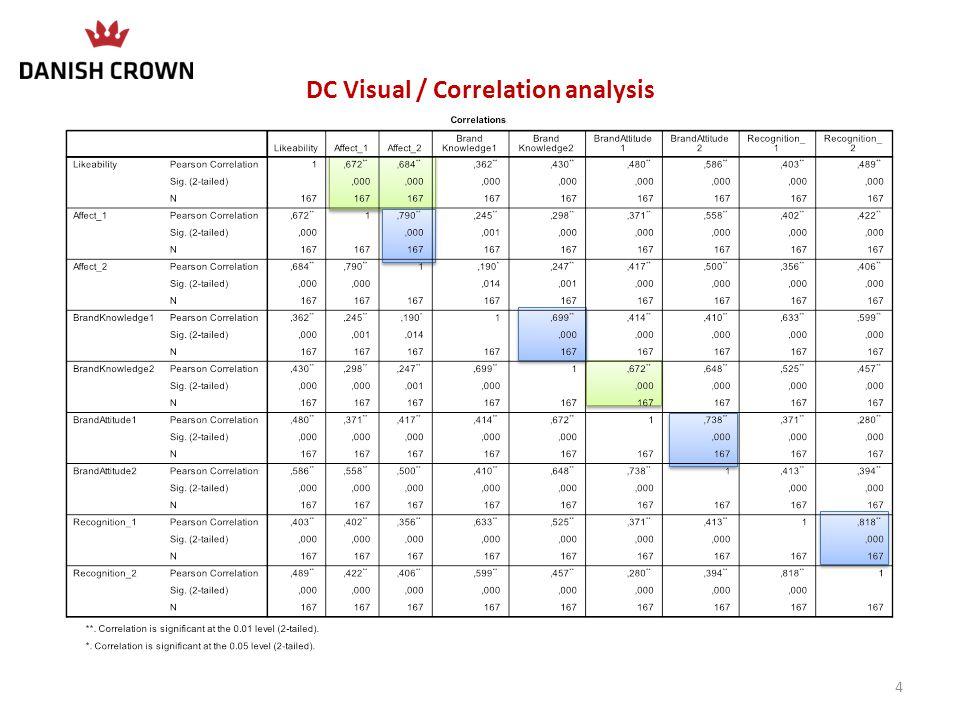 OD Audio Visual / Correlation analysis 15