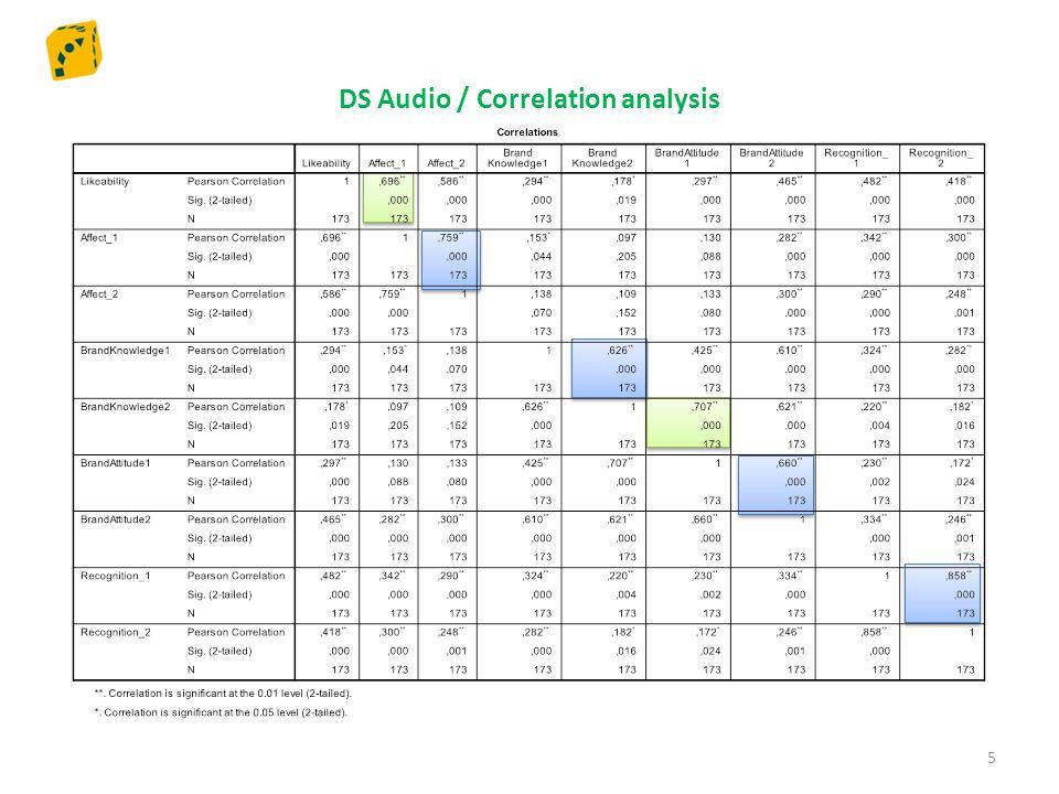 DS Audio Visual / Correlation analysis 6