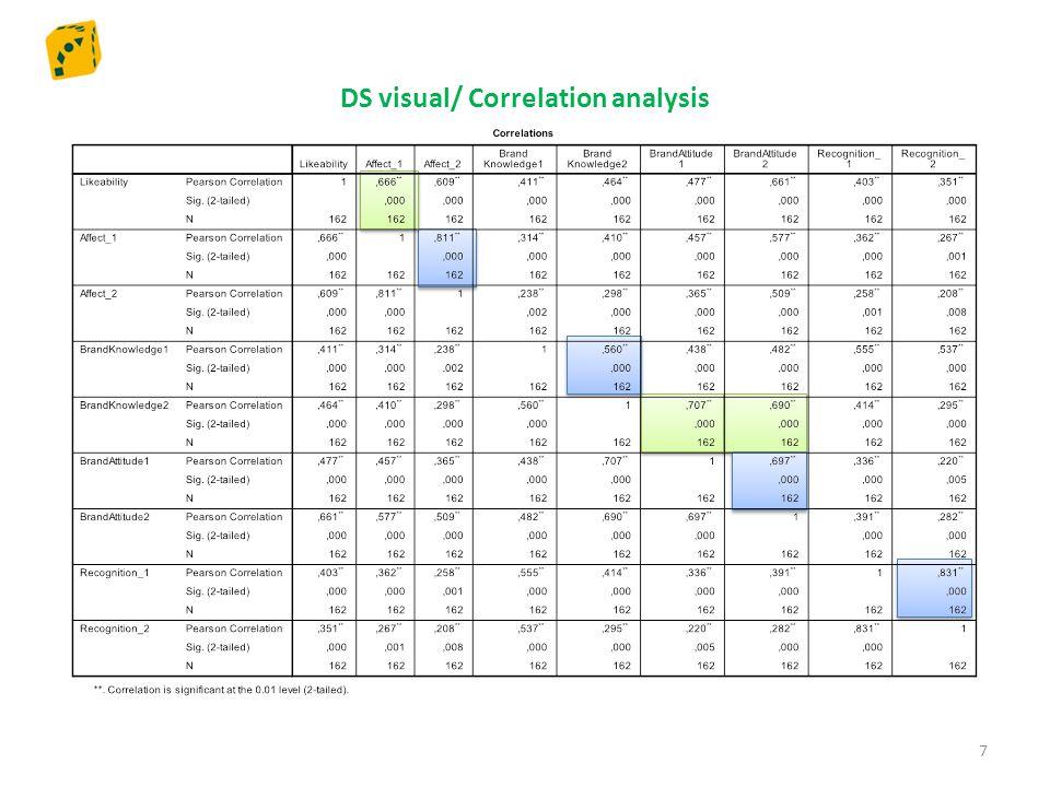 Q8 Audio Visual / Correlation analysis 18