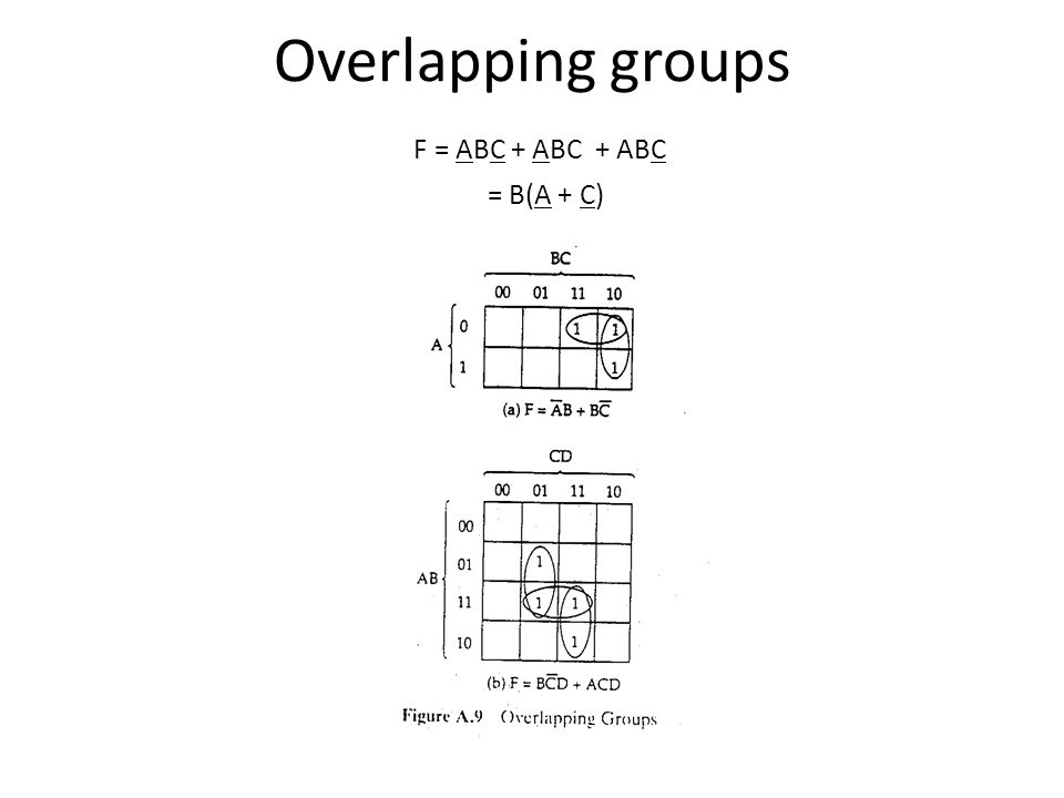 Overlapping groups F = ABC + ABC + ABC = B(A + C)