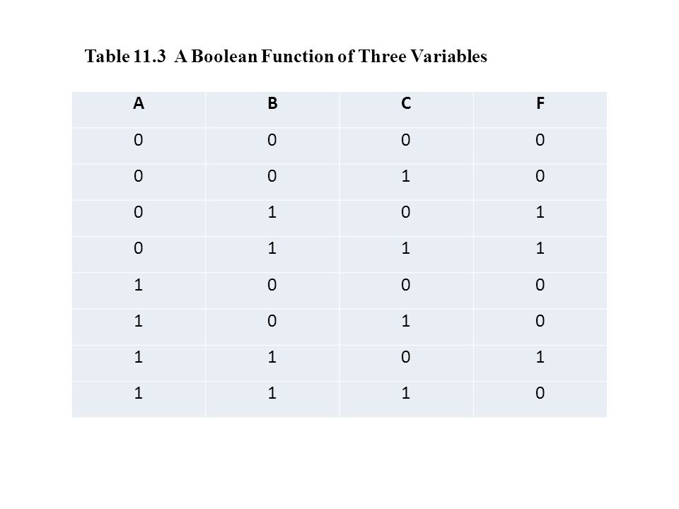 ABCF 0000 0010 0101 0111 1000 1010 1101 1110 Table 11.3 A Boolean Function of Three Variables