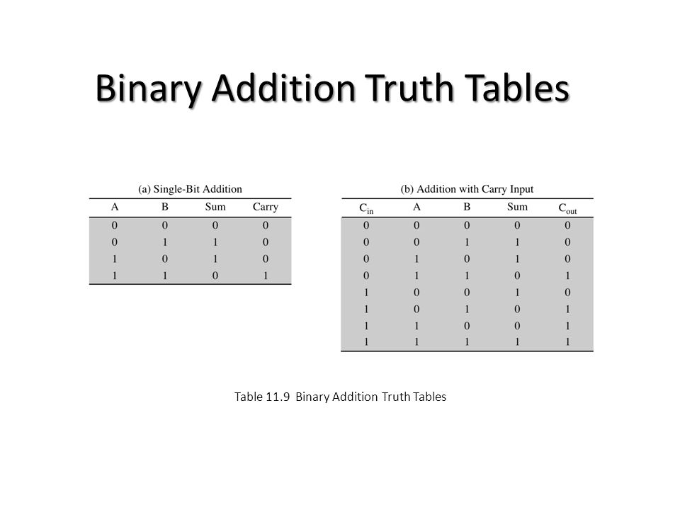 Binary Addition Truth Tables Table 11.9 Binary Addition Truth Tables