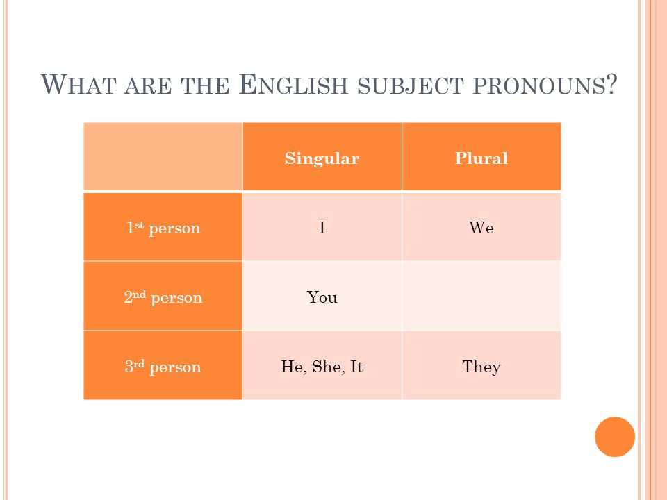 W HAT ARE THE E NGLISH SUBJECT PRONOUNS ? SingularPlural 1 st personIWe 2 nd personYou 3 rd personHe, She, ItThey