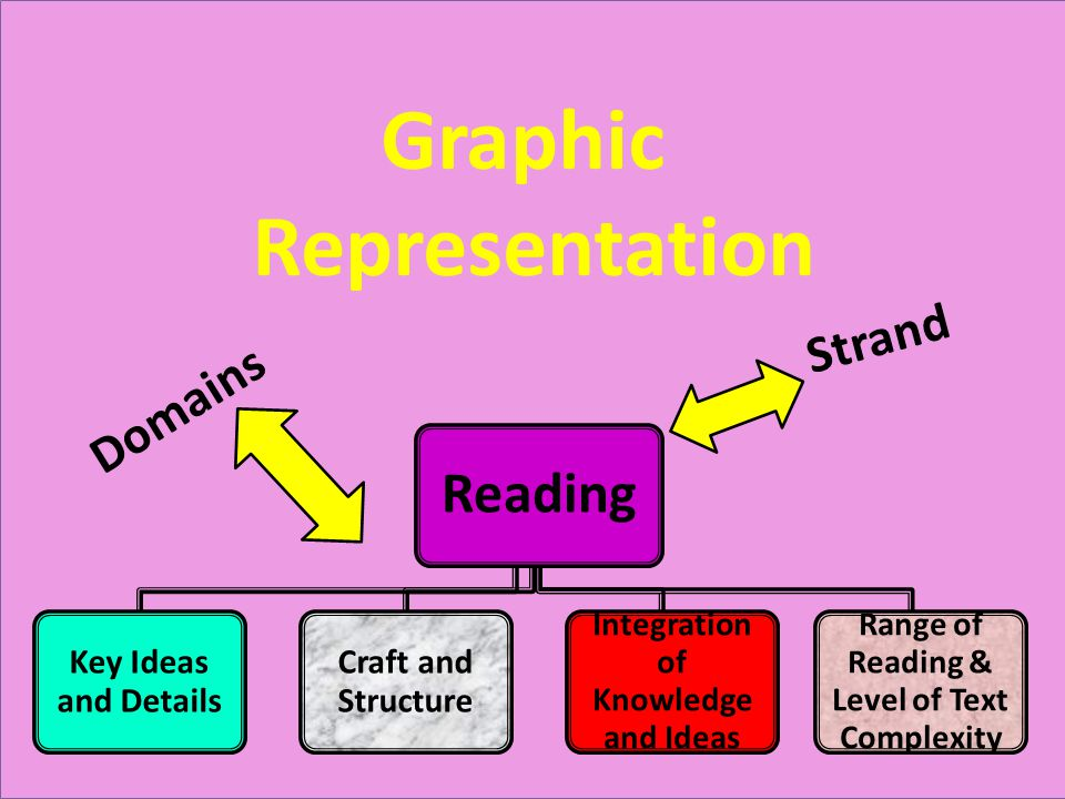 Reading Key Ideas and Details Craft and Structure Integration of Knowledge and Ideas Range of Reading & Level of Text Complexity Graphic Representatio