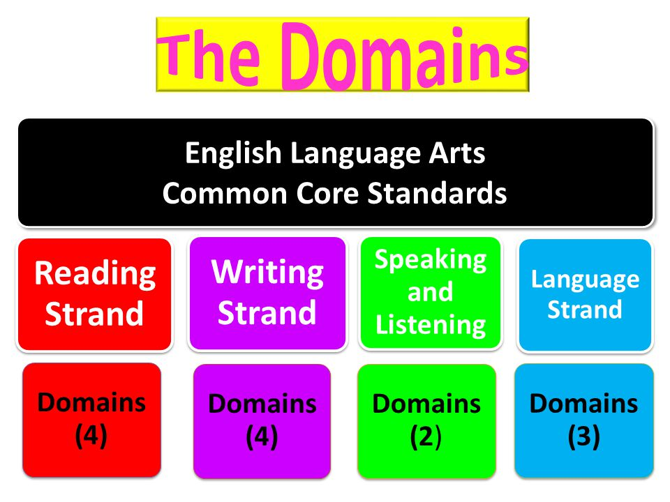 English Language Arts Common Core Standards Reading Strand Domains (4) Writing Strand Domains (4) Speaking and Listening Domains (2) Language Strand D