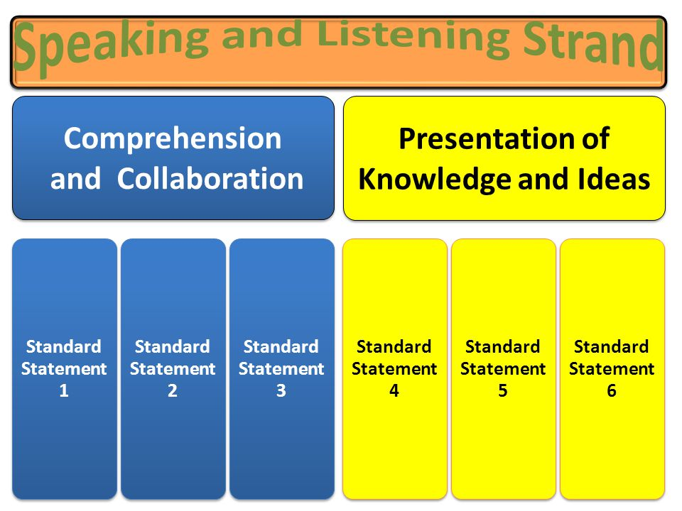Comprehension and Collaboration Standard Statement 1 Standard Statement 2 Standard Statement 3 Presentation of Knowledge and Ideas Standard Statement