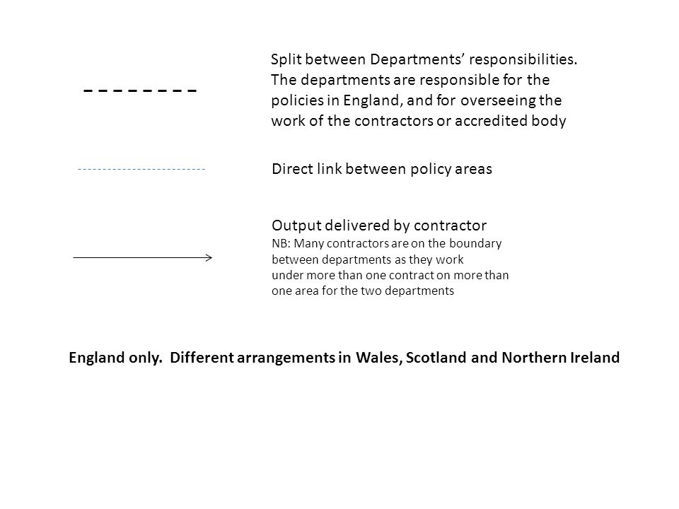 Split between Departments' responsibilities. The departments are responsible for the policies in England, and for overseeing the work of the contracto