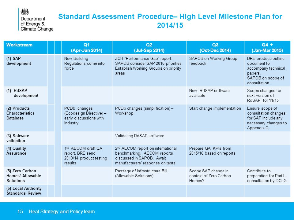 15 Standard Assessment Procedure– High Level Milestone Plan for 2014/15 Heat Strategy and Policy team WorkstreamQ1 (Apr-Jun 2014) Q2 (Jul-Sep 2014) Q3 (Oct-Dec 2014) Q4 + (Jan-Mar 2015) (1) SAP development New Building Regulations come into force ZCH Performance Gap report.