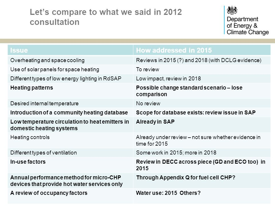 Let's compare to what we said in 2012 consultation IssueHow addressed in 2015 Overheating and space coolingReviews in 2015 ( ) and 2018 (with DCLG evidence) Use of solar panels for space heatingTo review Different types of low energy lighting in RdSAPLow impact, review in 2018 Heating patternsPossible change standard scenario – lose comparison Desired internal temperatureNo review Introduction of a community heating databaseScope for database exists: review issue in SAP Low temperature circulation to heat emitters in domestic heating systems Already in SAP Heating controlsAlready under review – not sure whether evidence in time for 2015 Different types of ventilationSome work in 2015; more in 2018 In-use factorsReview in DECC across piece (GD and ECO too) in 2015 Annual performance method for micro-CHP devices that provide hot water services only Through Appendix Q for fuel cell CHP.