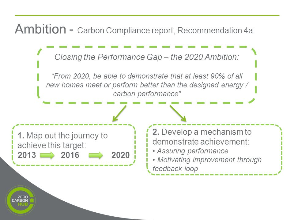 Ambition - Carbon Compliance report, Recommendation 4a: Closing the Performance Gap – the 2020 Ambition: From 2020, be able to demonstrate that at least 90% of all new homes meet or perform better than the designed energy / carbon performance 1.