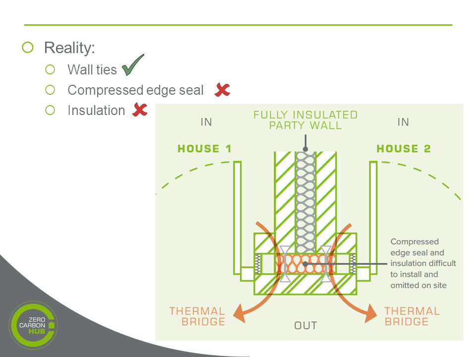  Reality:  Wall ties  Compressed edge seal  Insulation