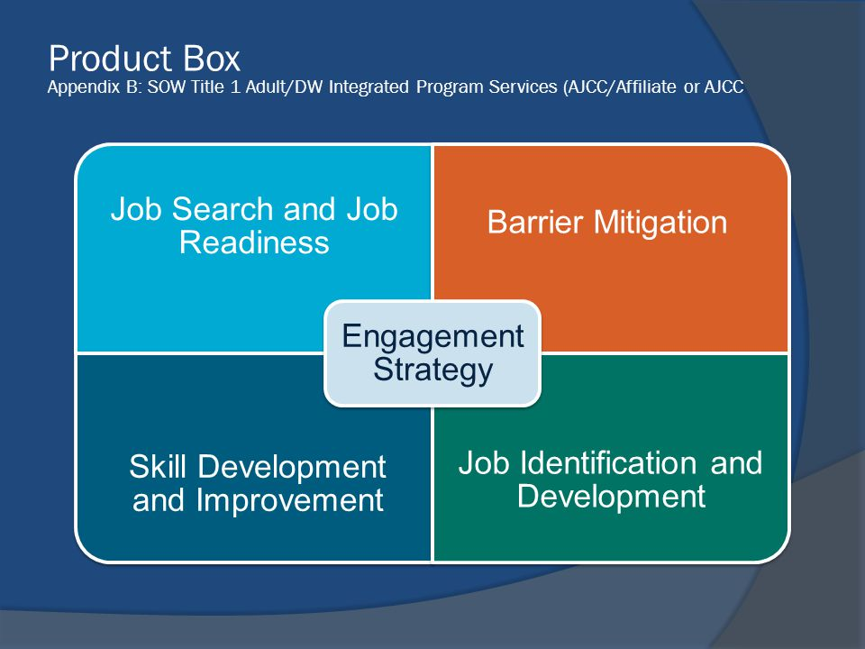 Product Box Appendix B: SOW Title 1 Adult/DW Integrated Program Services (AJCC/Affiliate or AJCC Job Search and Job Readiness Barrier Mitigation Skill