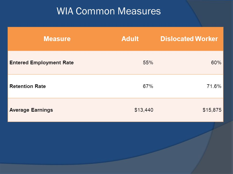 WIA Common Measures MeasureAdultDislocated Worker Entered Employment Rate55%60% Retention Rate67%71.6% Average Earnings$13,440$15,875