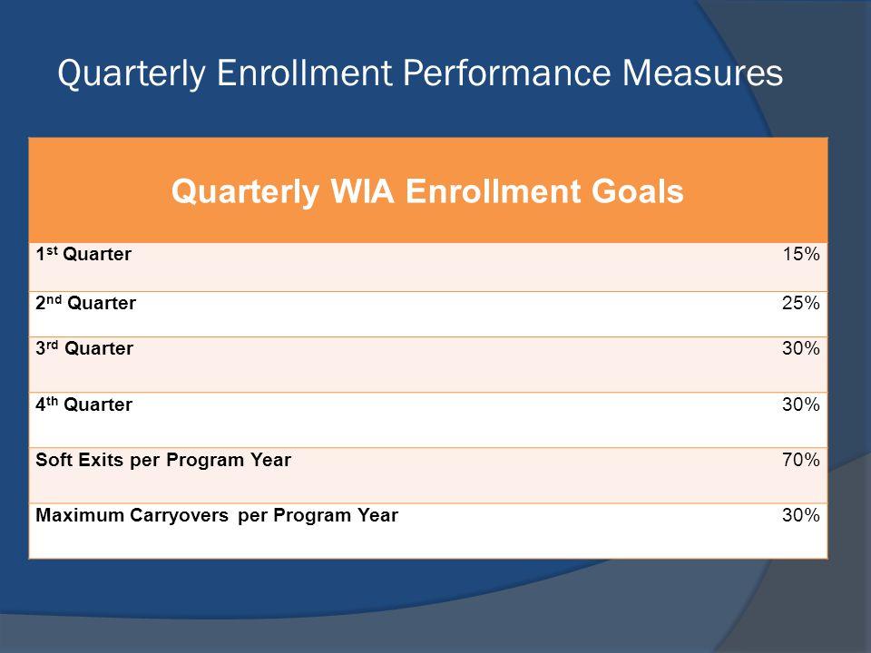 Quarterly Enrollment Performance Measures Quarterly WIA Enrollment Goals 1 st Quarter 15% 2 nd Quarter25% 3 rd Quarter30% 4 th Quarter30% Soft Exits per Program Year70% Maximum Carryovers per Program Year30%