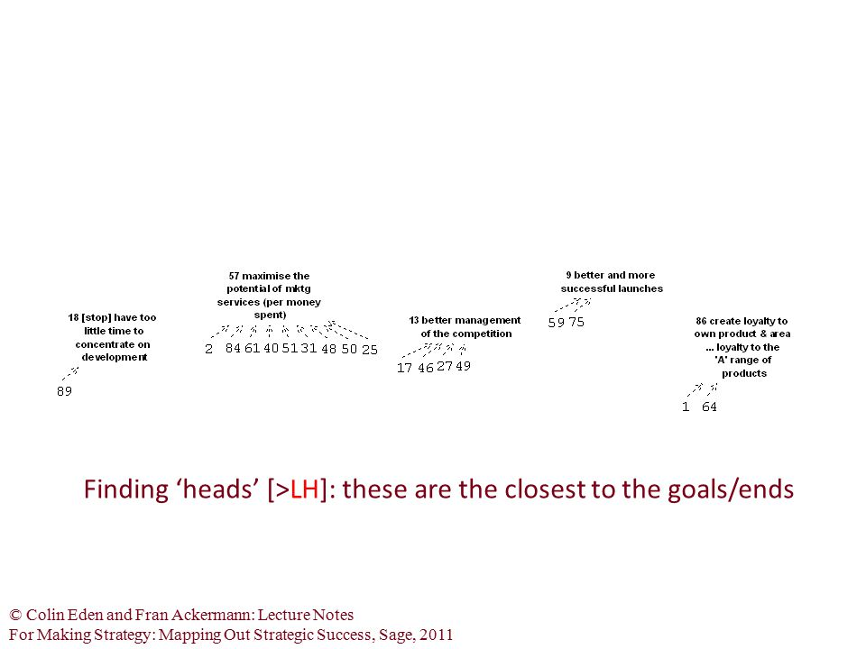 © Colin Eden and Fran Ackermann: Lecture Notes For Making Strategy: Mapping Out Strategic Success, Sage, 2011 Finding 'heads' [>LH]: these are the clo