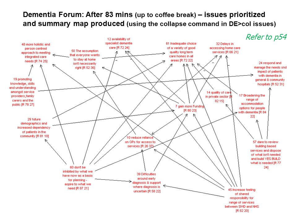 © Colin Eden and Fran Ackermann: Lecture Notes For Making Strategy: Mapping Out Strategic Success, Sage, 2011 Dementia Forum: After 83 mins (up to cof